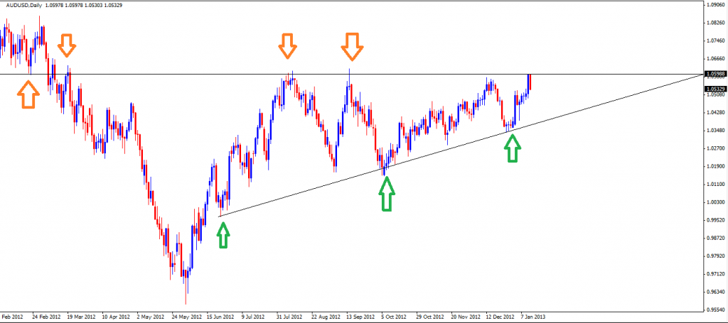 13 Jan - AUDUSD Daily