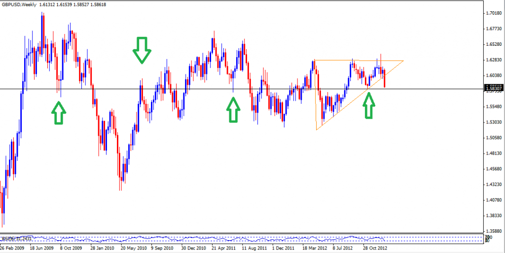 20 Jan - GBPUSD Daily