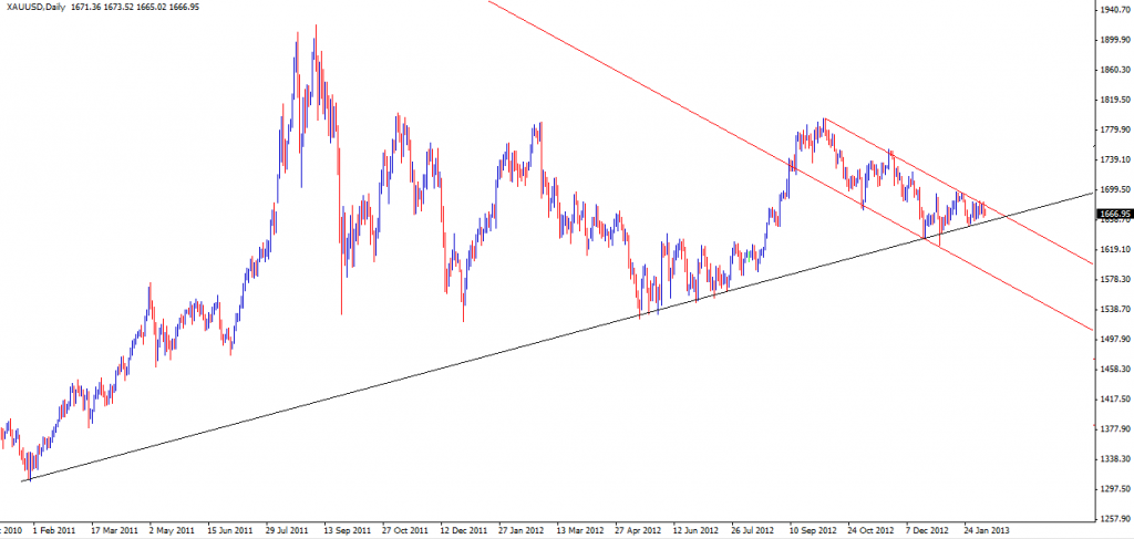 10 Feb - Gold Daily