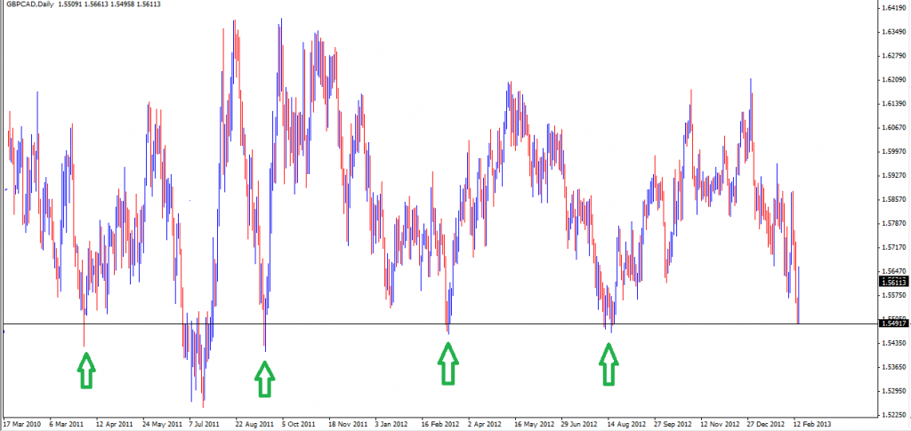 17 Feb - GBPCAD Daily