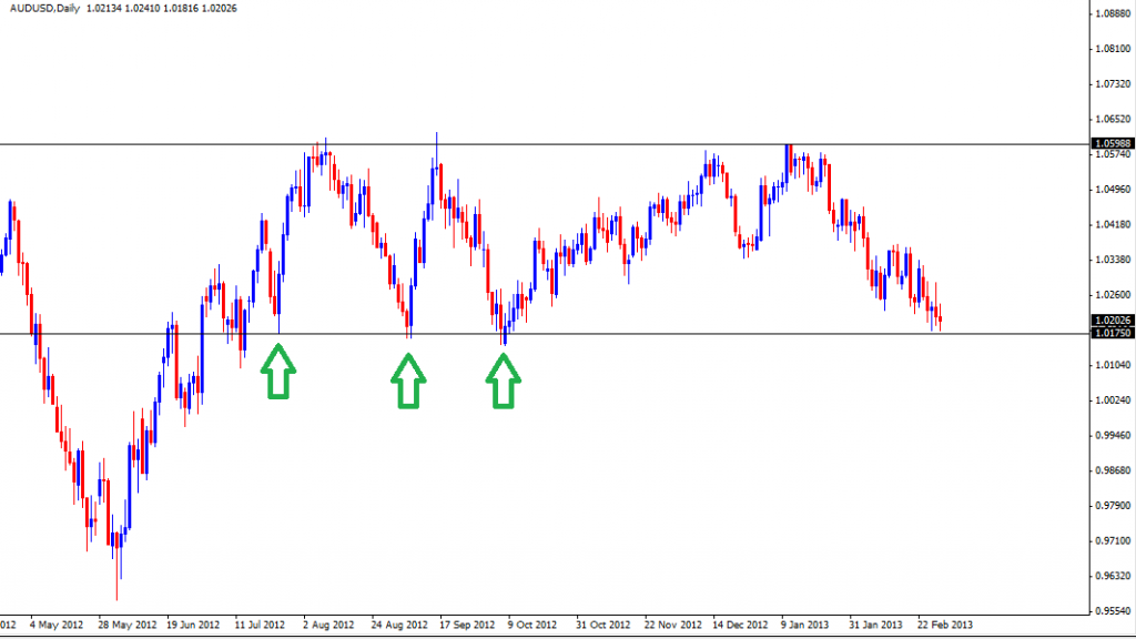 03 Mar - AUDUSD Daily