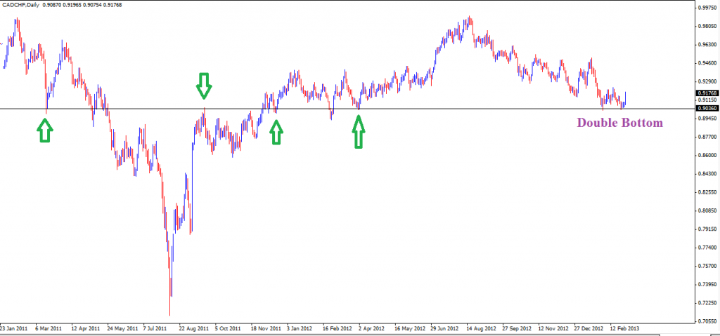 03 Mar - CADCHF Daily