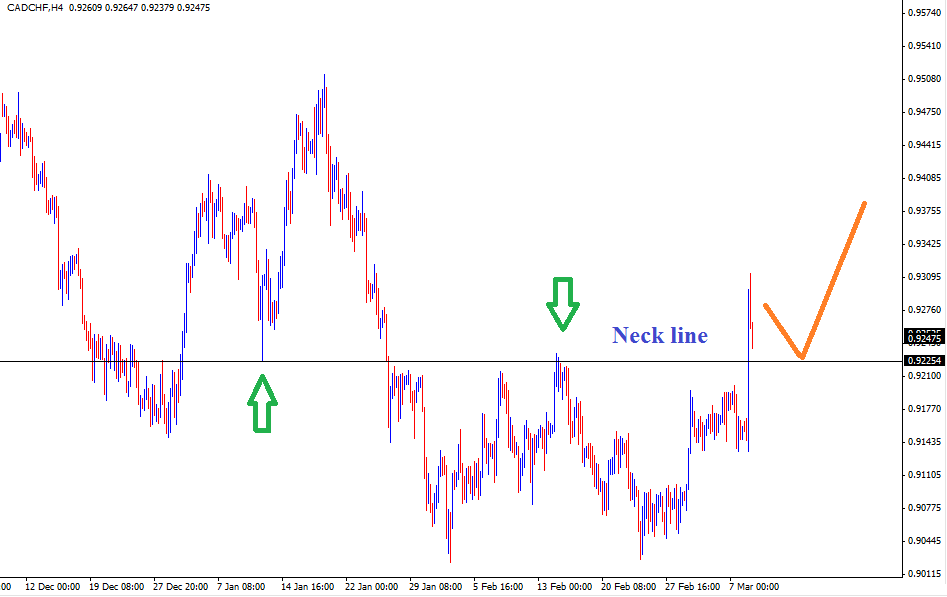 10 Mar - CADCHF Daily