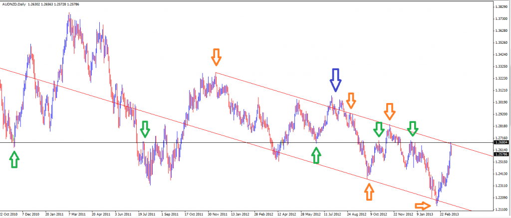 17 Mar - AUDNZD Daily