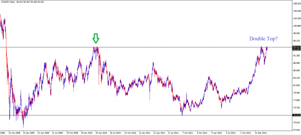 17 Mar - CADJPY Daily