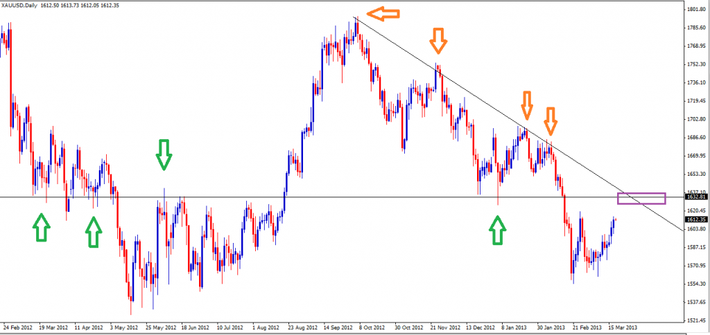 20 Mar - Gold Daily