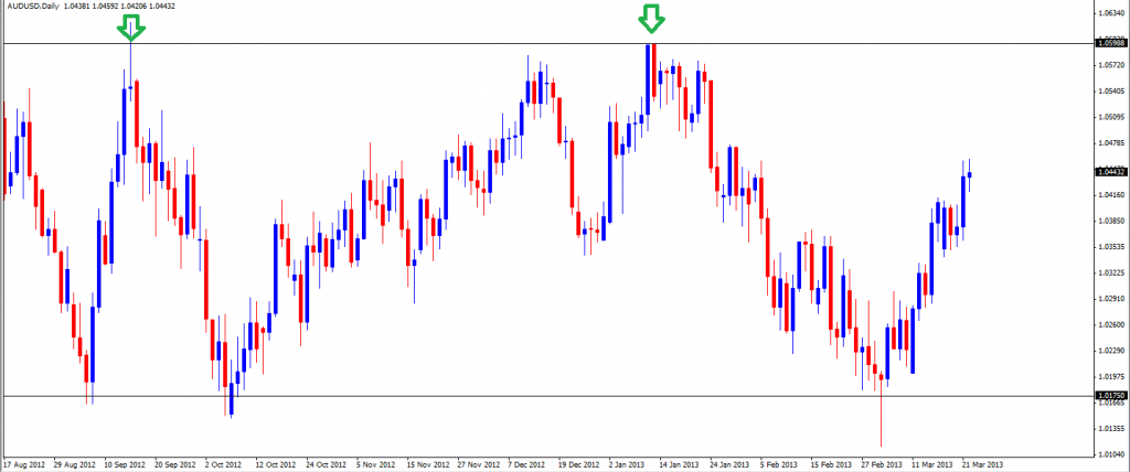 24 Mar - AUDUSD Daily