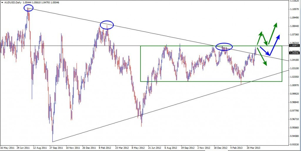 14 Apr - AUDUSD Daily