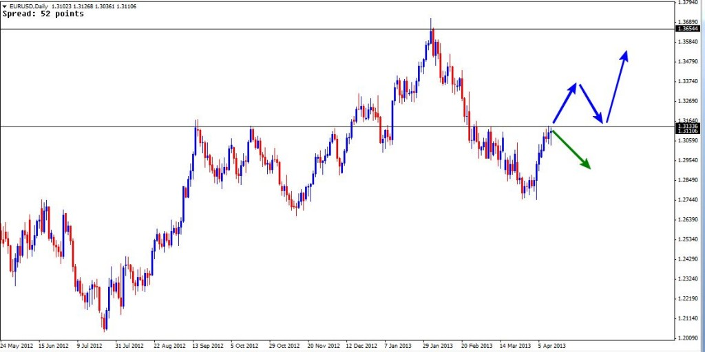 14 Apr - EURUSD Daily