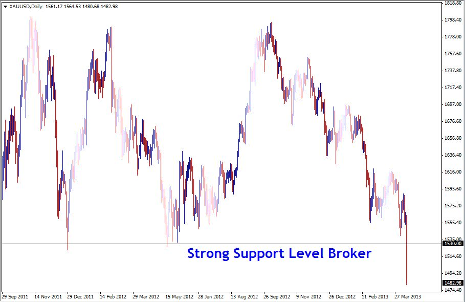 14 Apr - Gold Daily