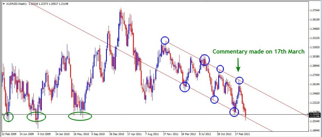 28 Apr - AUDNZD Daily