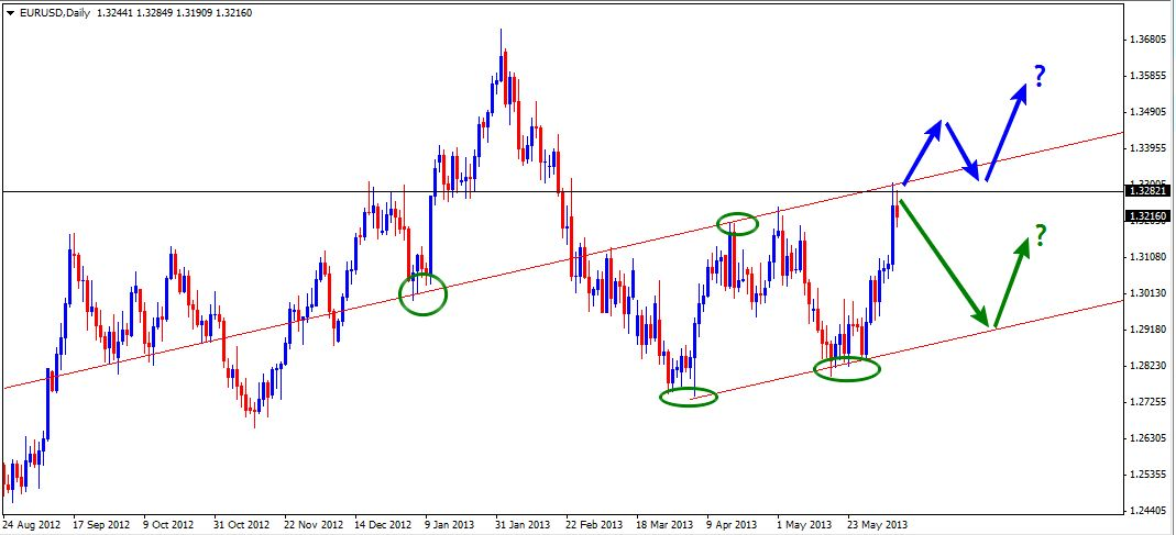 09 Jun - EURUSD Daily