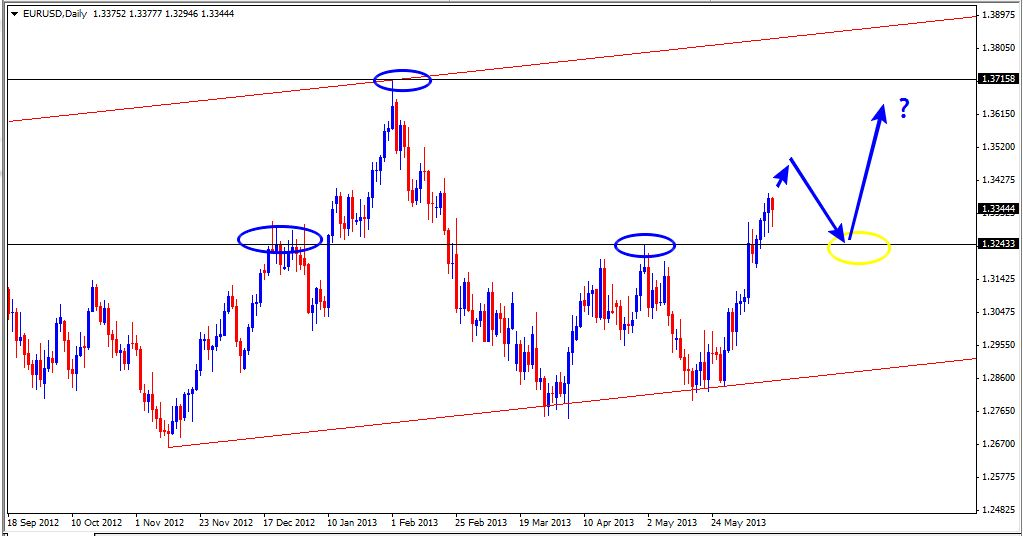 16 Jun - EURUSD Daily
