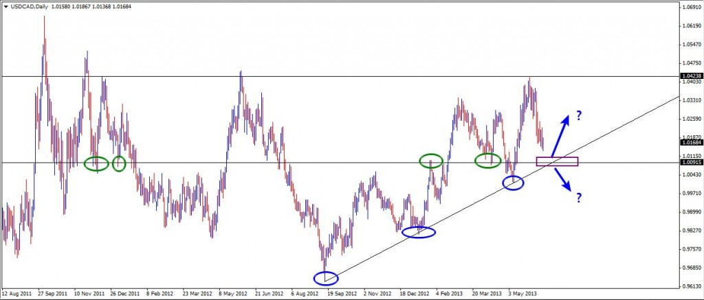 16 Jun - USDCAD Daily