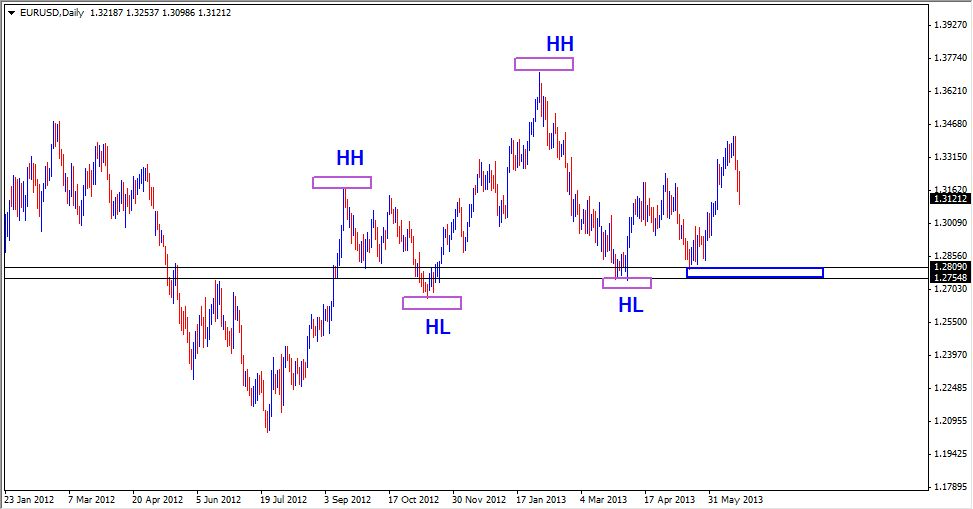 23 Jun - EURUSD Daily