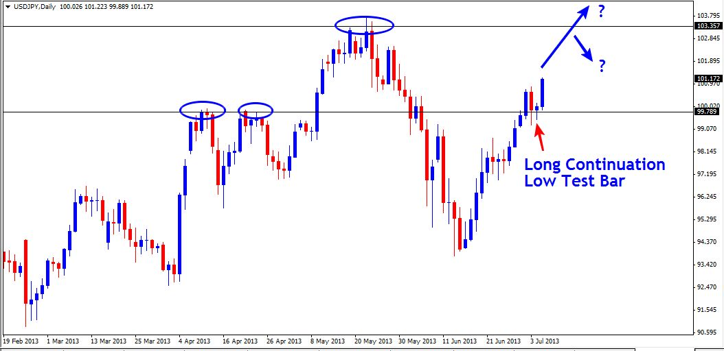 07 Jul - USDJPY Daily