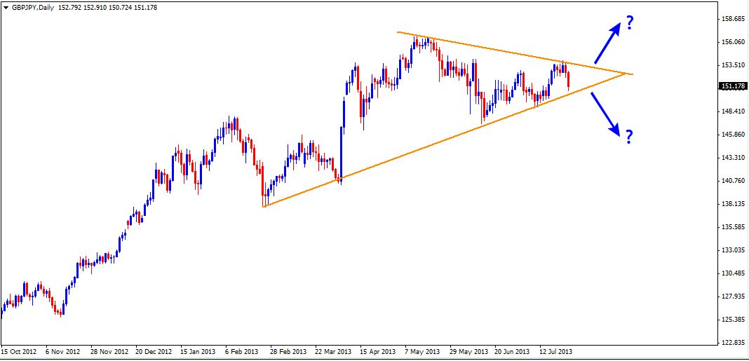 28 Jul - GBPJPY Daily