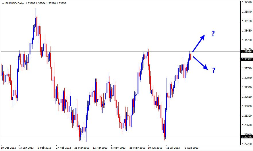11 Aug - EURUSD Daily