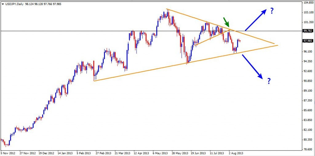 15 Aug - USDJPY Daily