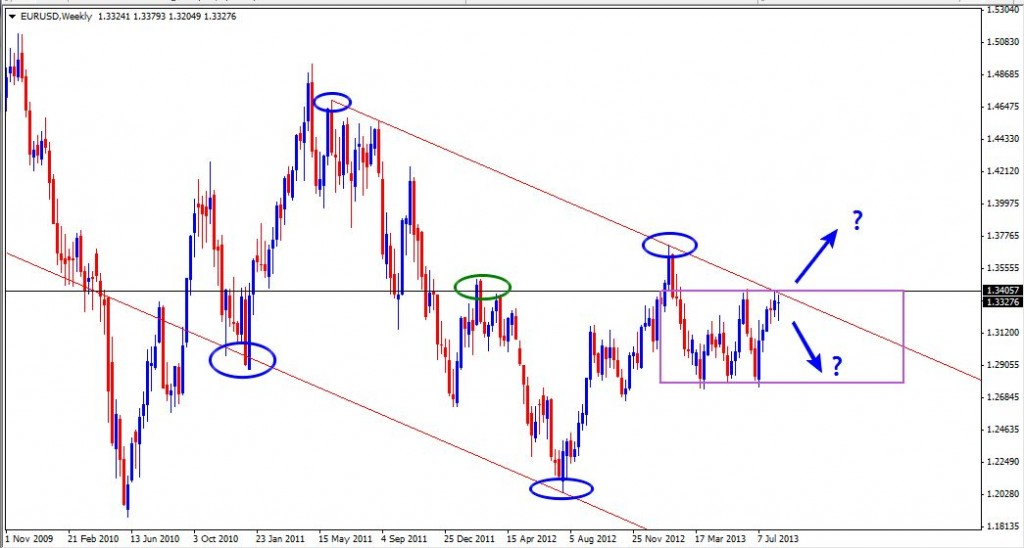 18 Aug - EURUSD Daily