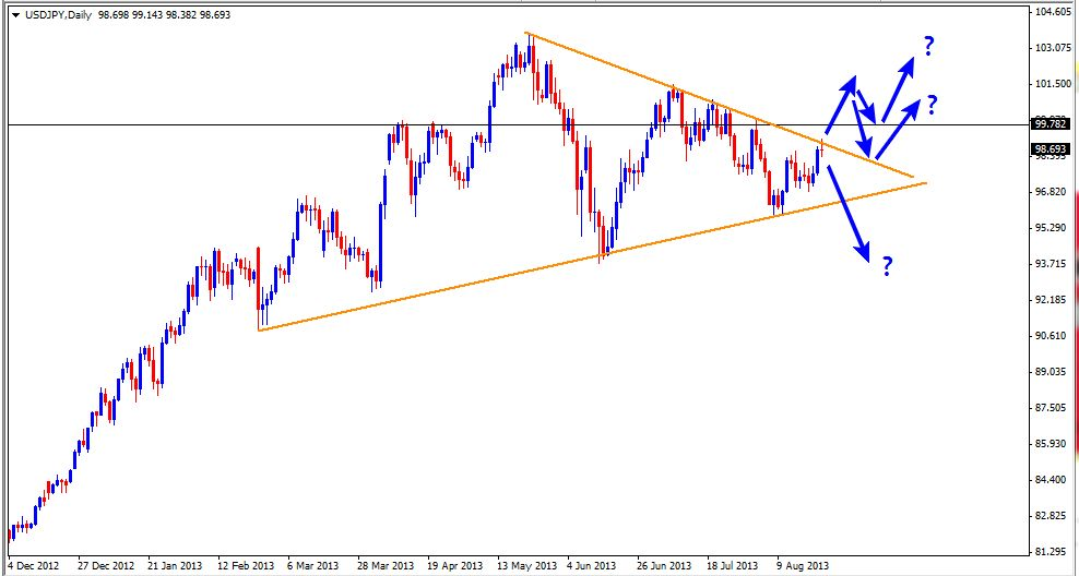 25 Aug - USDJPY Daily