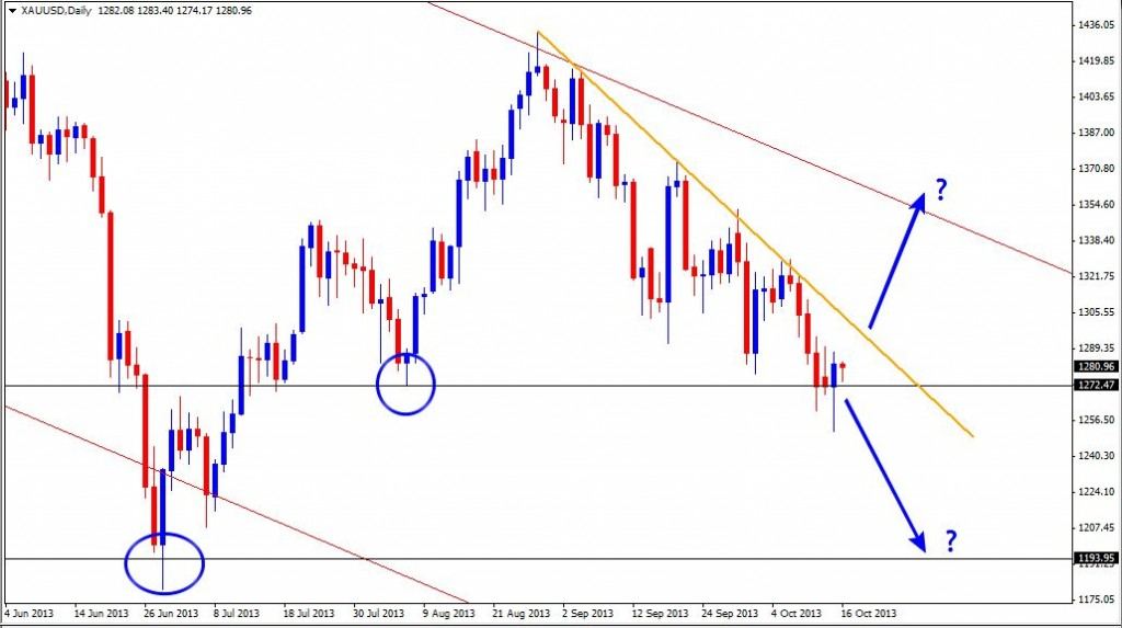 16 Oct - GOLD Daily