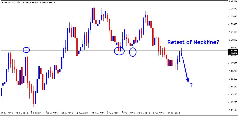 27 Oct - GBPAUD Daily