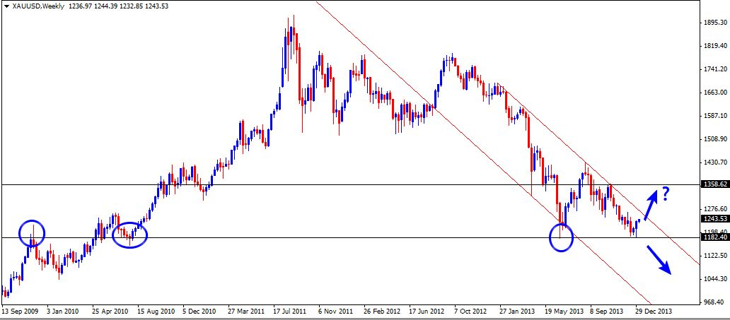 06 Jan - Gold Weekly