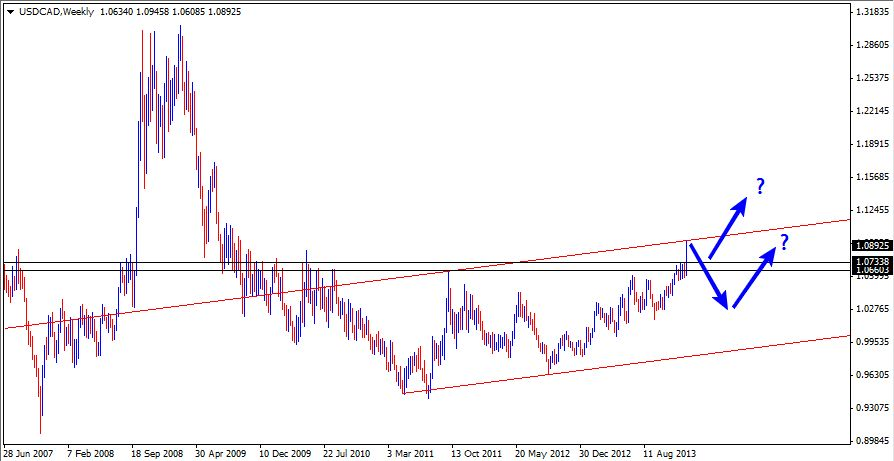 12 Jan - USDCAD Weekly Forex Charts