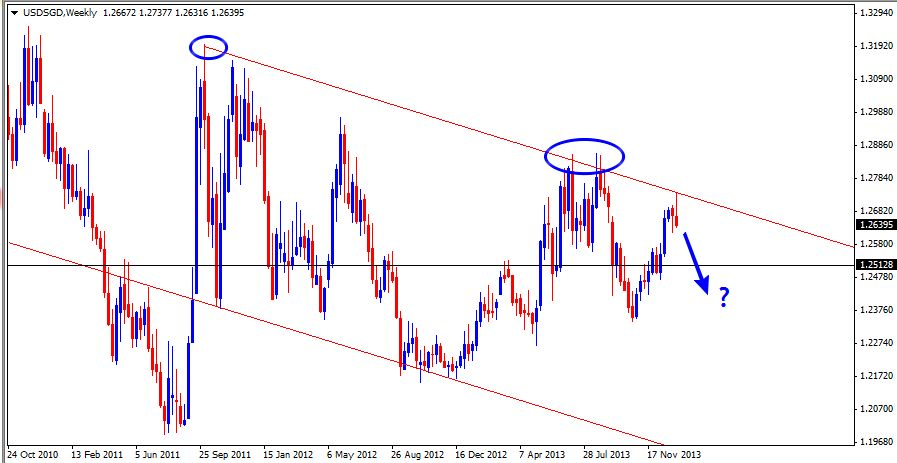 12 Jan - USDSGD Weekly Forex Charts