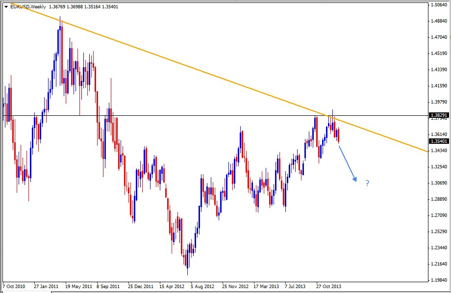 19 Jan - EURUSD Weekly Forex Charts