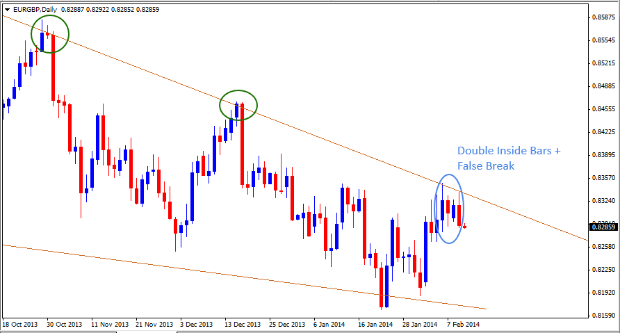 12 Feb - EURGBP Daily Forex Chart