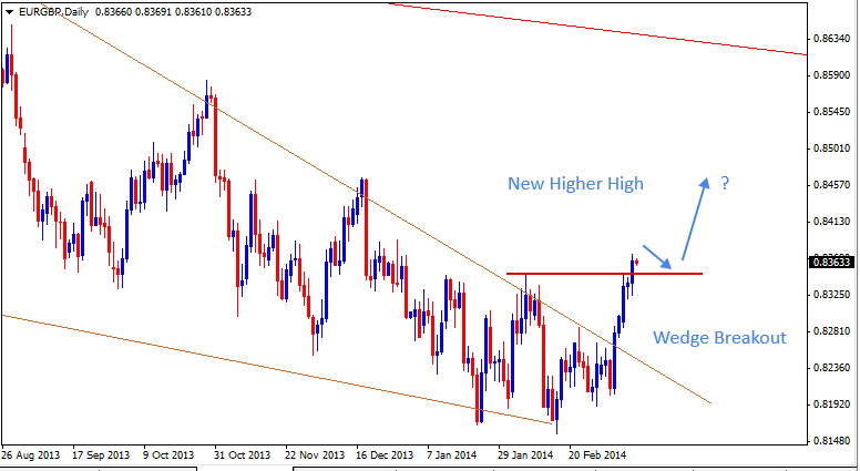 13 Mar - EURGBP Daily Forex Chart
