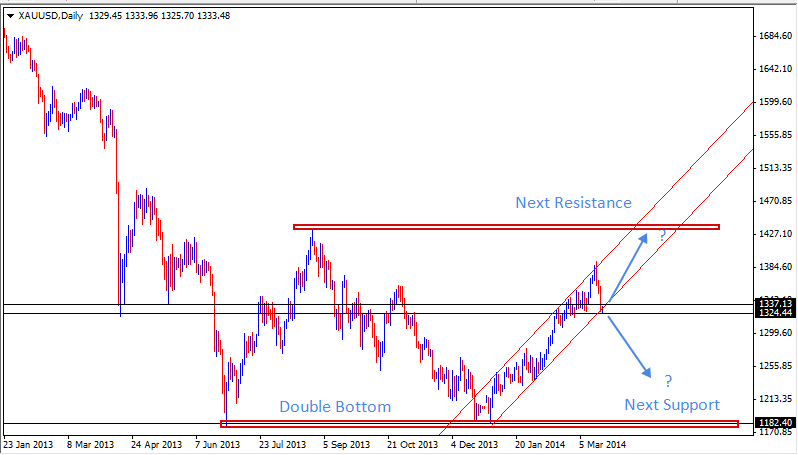 20 Mar - Gold Daily Forex Chart