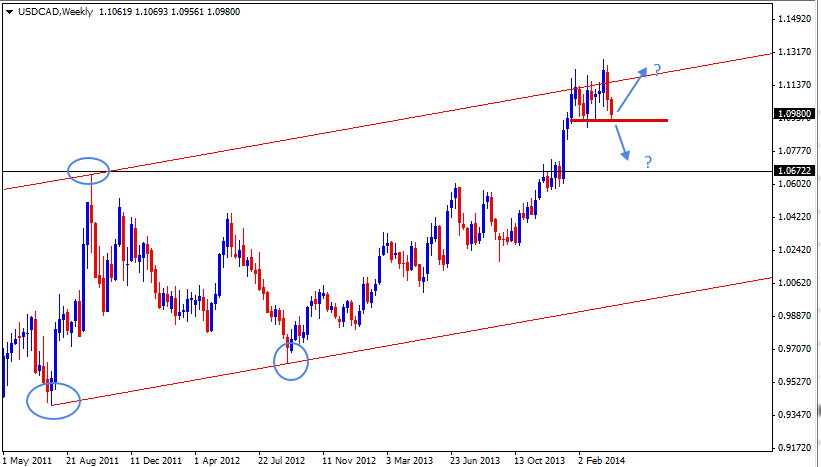06 Apr - USDCAD Weekly Forex Chart