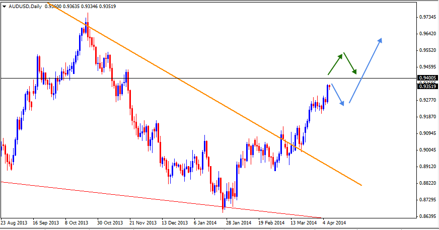 09 Apr - AUDUSD Daily Forex Chart