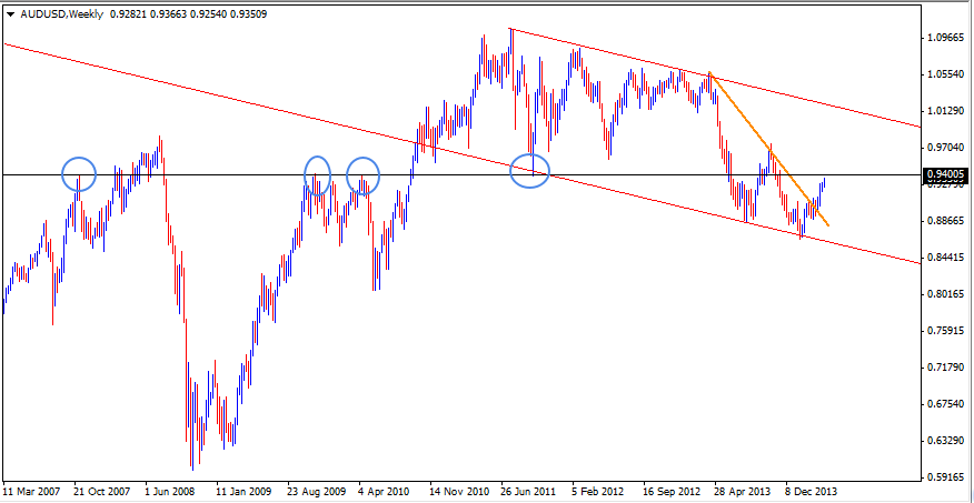 09 Apr - AUDUSD Weekly Forex Chart