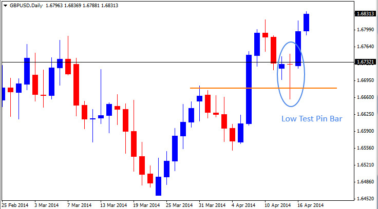 17 Apr - GBPUSD Daily Forex Chart