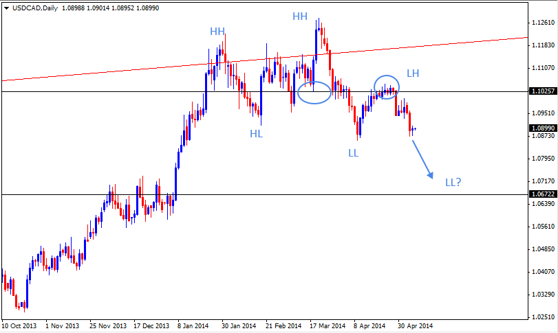 08 May - USDCAD Daily Forex Chart