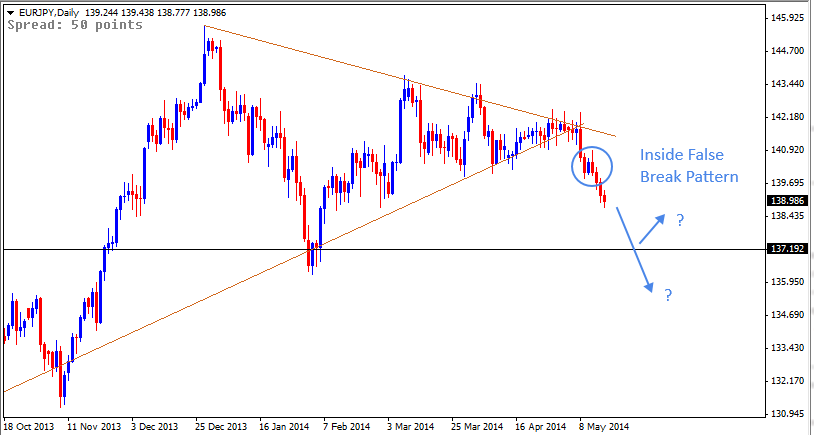 18 May - EURJPY Daily Forex Chart