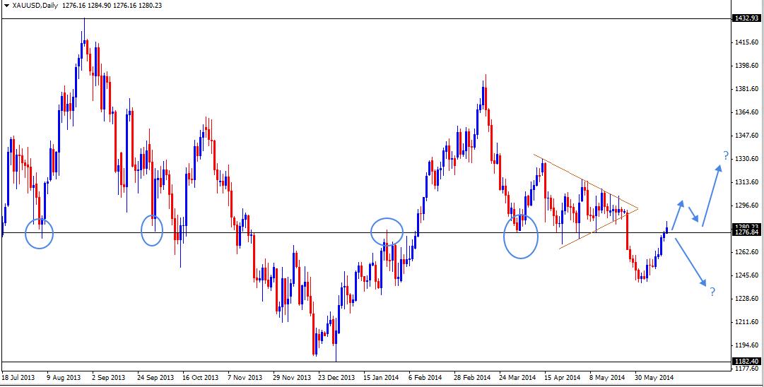 16 Jun - GOLD Daily Forex Chart