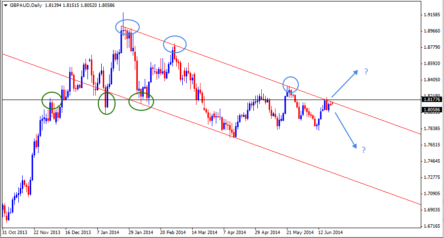 22 Jun - GBPAUD Daily Forex Chart