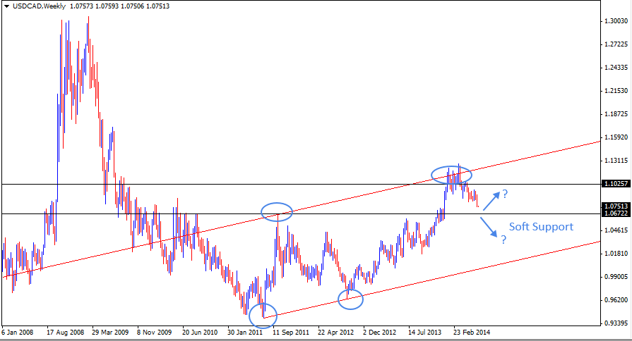 22 Jun - USDCAD Weekly Forex Chart