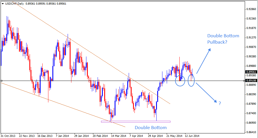22 Jun - USDCHF Daily Forex Chart