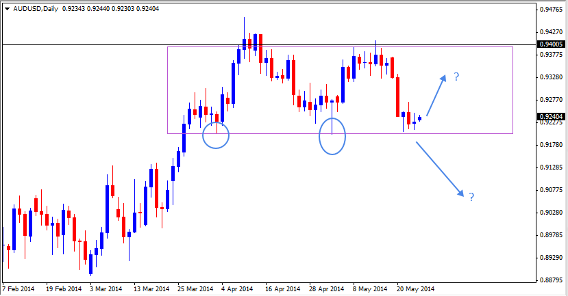 25 May - AUDUSD Daily Forex Chart