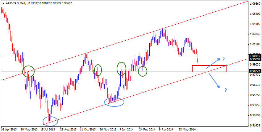 06 Jul - AUDCAD Daily Forex Chart