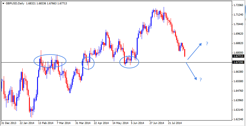 10 Aug - GBPUSD Daily Forex Chart