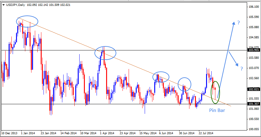 10 Aug - USDJPY Daily Forex Chart