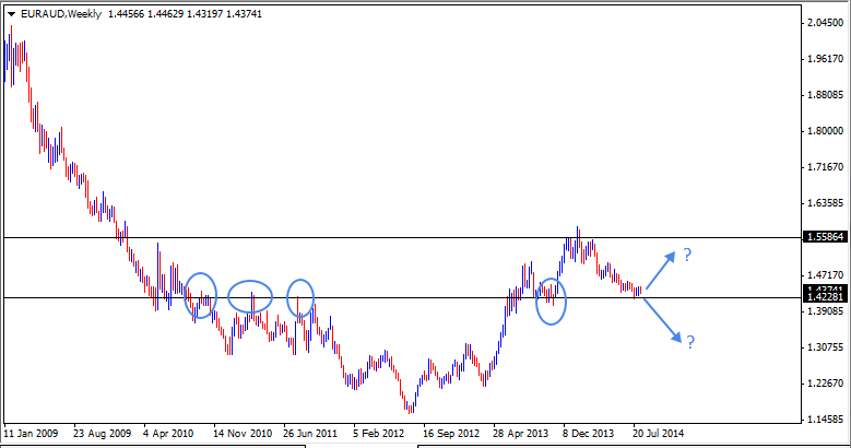 17 Aug - EURAUD Weekly Forex Chart