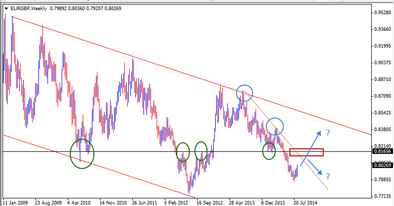 17 Aug - EURGBP Weekly Forex Chart
